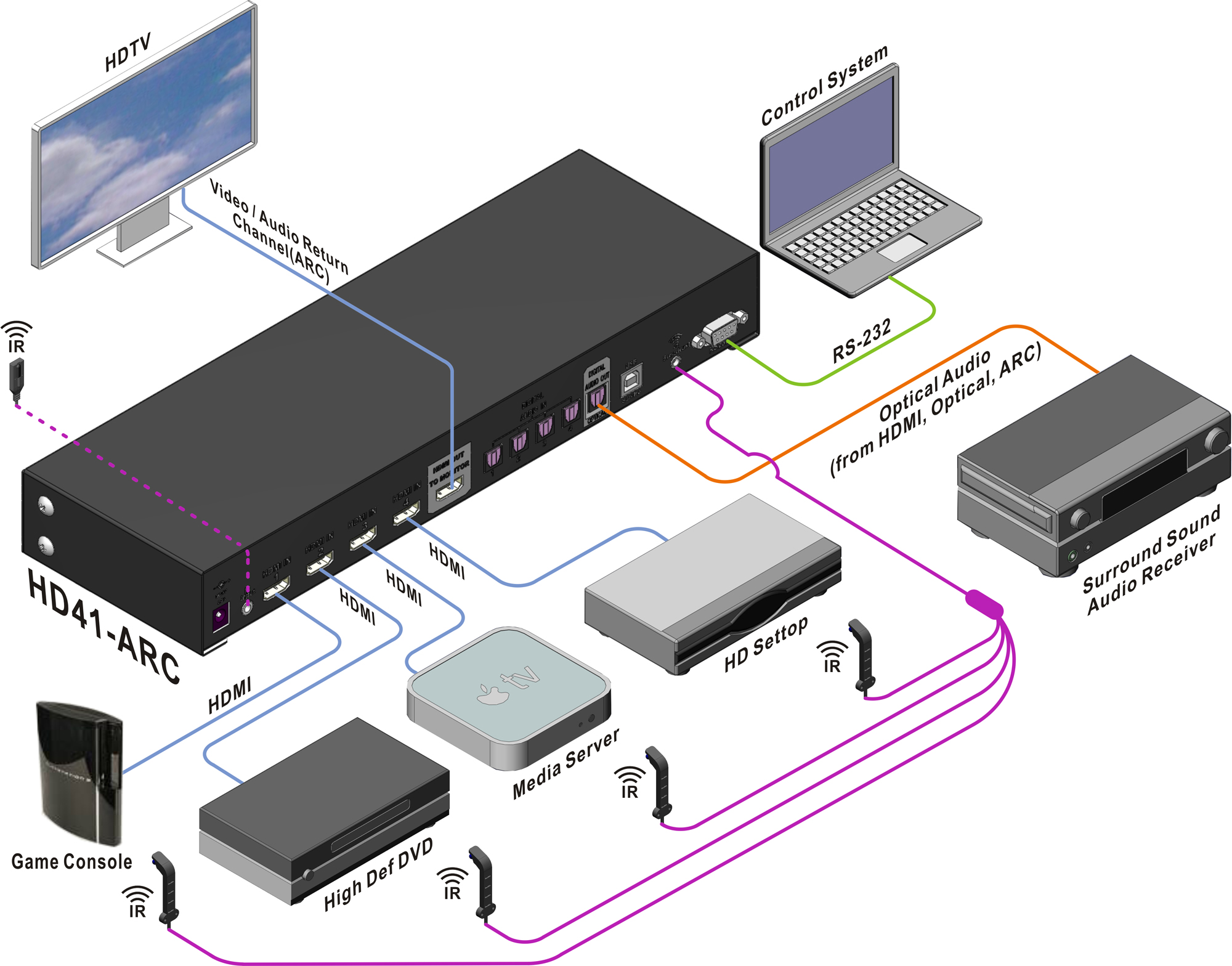 Wiring Diagram For A Sound Bar Engine Control Sony Octava Uhd41 Arc The Media Factory